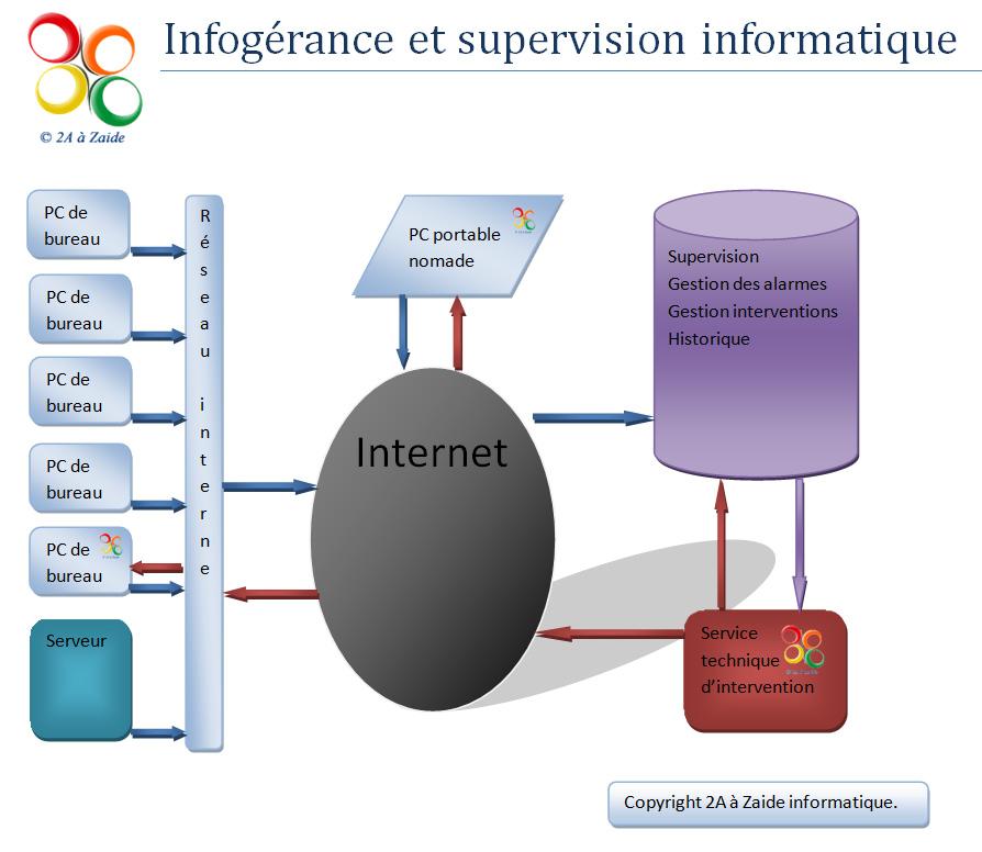 Infogérance des systèmes informatiques
