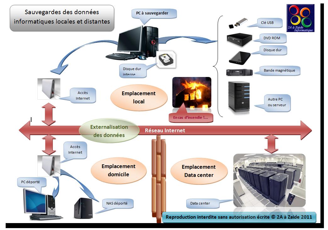Le principe de la sauvegarde de données informatiques