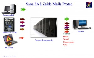 Sans protection anti spam 2A à Zaide Mails Protec