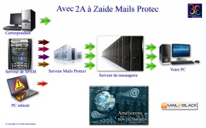 Acec protection anti spam 2A à Zaide Mails Protec