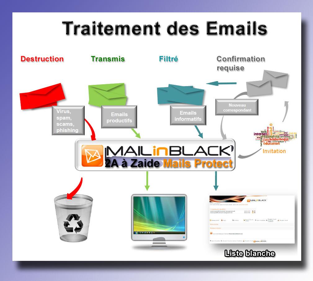 Traitement-des-Emails
